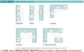 Kitchen Cabinets Layout Ideas by Most Efficient Kitchen Layout Charming Inspiration 17 Model Your