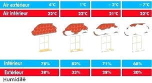 température de la chambre de bébé taux d humidite ideal dans une maison un appartement hygrometrie