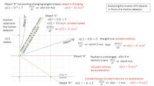 describing an objects position and motion using calculus concepts