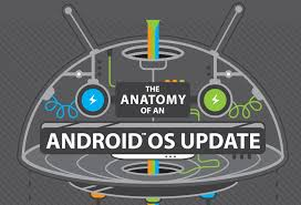 update android os awesome infographic htc shows us the anatomy of an android os