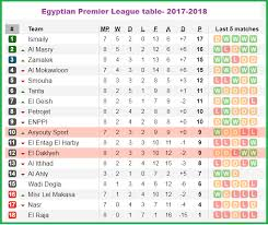 2017 2018 premier league table awesome egyptian league table f68 in amazing home interior ideas