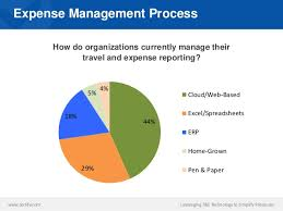 Cloud Based Expense Reporting by Leveraging Technology To Simplify Expense Report Management For E