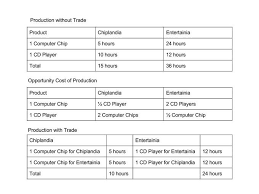 introduction to international trade boundless economics