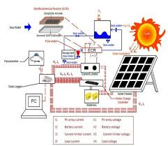 schematic diagram shows the solar panel ecr electrochemical flow