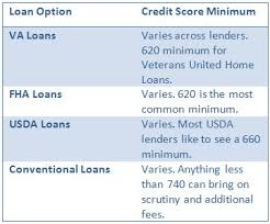 Va Rating Tables by Va Loans And Credit Score Minimums What All Buyers Need To Know