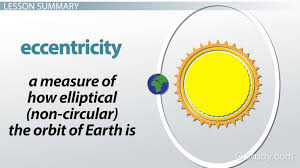 Oklahoma how fast does the earth travel around the sun images Effects of the earth 39 s rotation revolution video lesson jpg