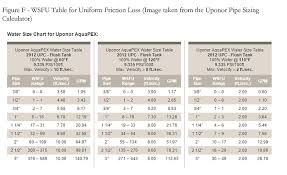 pipe friction loss table tech topic pex pipe 2015 12 21 pm engineer