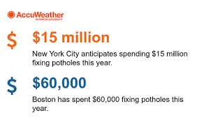 Currents Winter 2015 By Boston Of Social Work Pothole Repairs Cost Northeastern Cities Millions Following