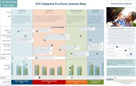 Customer Journey Mapping Xyz Company Purchase Journey Map Satisfaction Management Systems