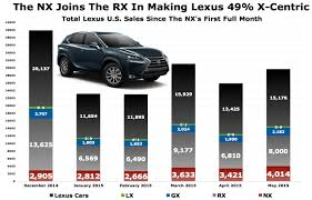 lexus interior color chart chart of the day nx boosting lexus in the time of the rx u0027s need