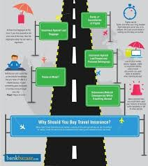 traveling insurance images Why is travel insurance important quora