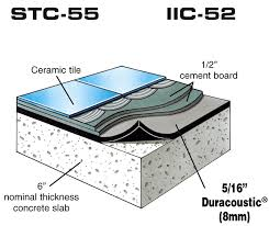 soundproof floor impact noise reduction underlayment