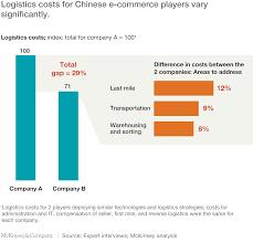 china u0027s e commerce soft spot logistics mckinsey u0026 company