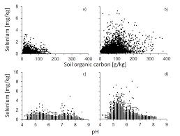 nutrients free full text selenium cycling across soil plant