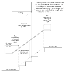 interior stair info cmhc includes handrail hight and rise and