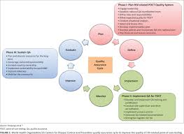 Quality Assurance For Hiv Point Of Care Testing And Treatment
