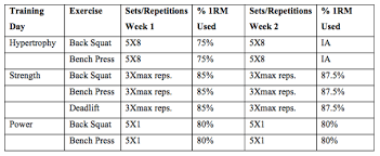 daily undulating periodisation 2 0 shredded by science