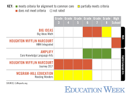 common core materials continue to vary in quality according to