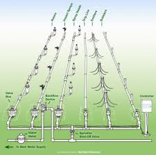 how to design an irrigation system at home irrigation system