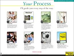 weichert home protection plan listing presentation