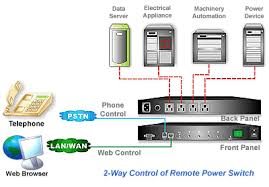 professional 4 port remote power switch phone control web control