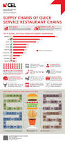 infographics cel consulting