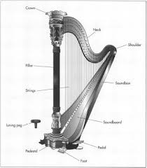 what size l harp do i need how harp is made material making history used parts