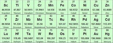 Tungsten Periodic Table Tungsten The Element Writework