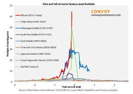 bitcoin yearly chart why bitcoin is now the biggest bubble in history in one chart