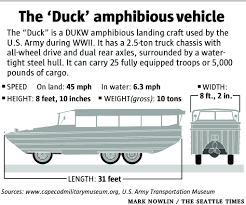 amphibious vehicle duck at least 3 fatal duck tour accidents nationally since u002799 the