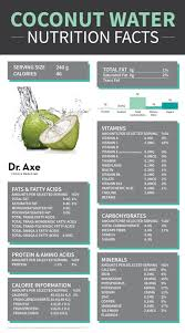 is coconut water good for you