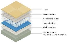 install electric underfloor heating mats meze