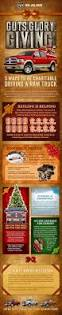 Dodge Ram Truck Build Your Own - guts glory giving a ram infographic ramzone