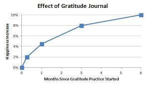 the 31 benefits of gratitude you didn t about how gratitude