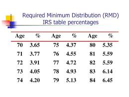 Irs Publication 590 Life Expectancy Table Required Minimum Distribution Tables Brokeasshome Com