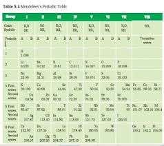Periods Of The Periodic Table What Is The Reason For The Large Gap In The Upper Middle Of The