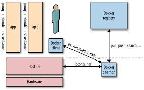 docker compose l stack what is docker networking o reilly media