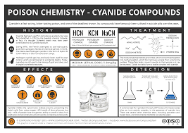 Compound Interest Worksheets Compound Interest The Chemistry Of Poisons U2013 Cyanide