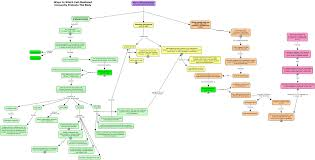 Blank Concept Map by Answers Cmi Html