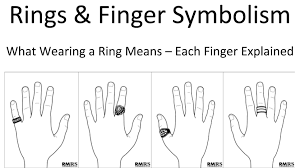 promise rings for meaning rings finger symbolism which finger should you wear a ring on