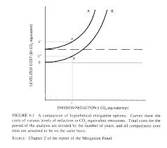 mitigation chap 6