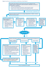 strategies for opioid rotation decision support in chronic pain