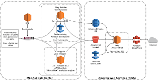 amazon black friday prize entry case studies aws blog
