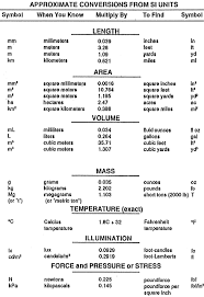 Si Units Table Si Units Chart 1508331820 Watchinf
