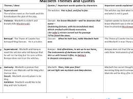 betrayal themes in literature clas bury s shop teaching resources tes