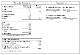 bank overdraft facility efinancemanagement
