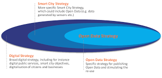 Open Open Data In European Cities European Data Portal