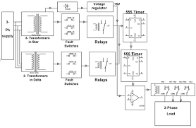 what are the different types of faults in electrical power systems