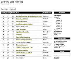 architektur ranking bildergalerie zu baunetz architekten ranking erneuert bedeutung