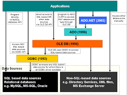 oledb what is the difference between ole db and odbc data